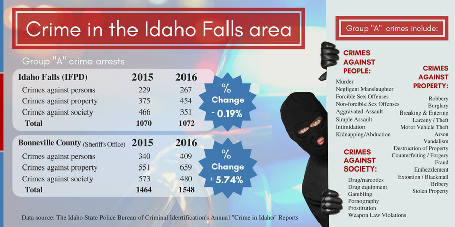 Crime Watch – East Idaho News