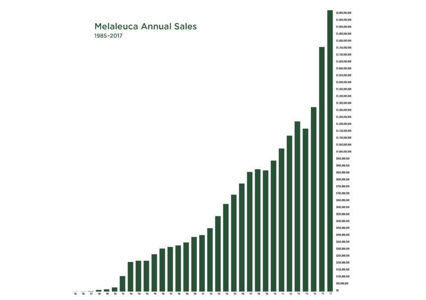 Melaleuca Annual Sales Chart 1 1