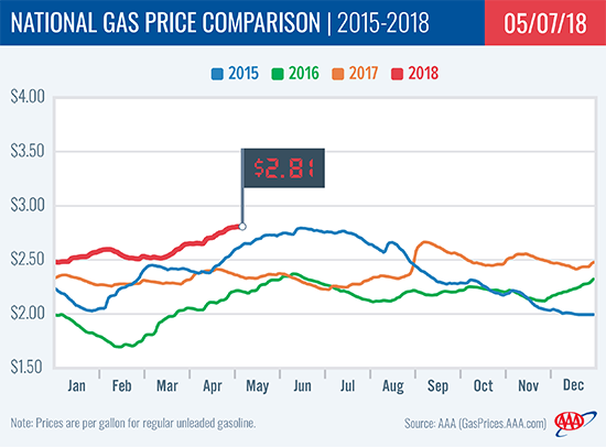 Will pause in upward spiral of gas prices continue?