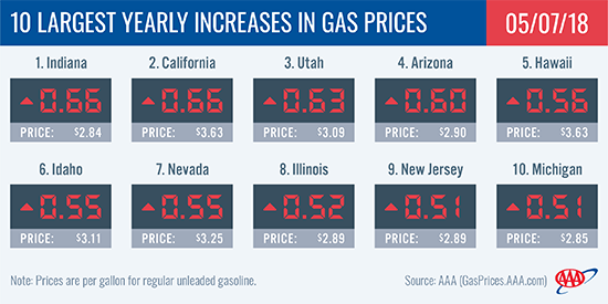 Average price of gas climbs for 10th straight week