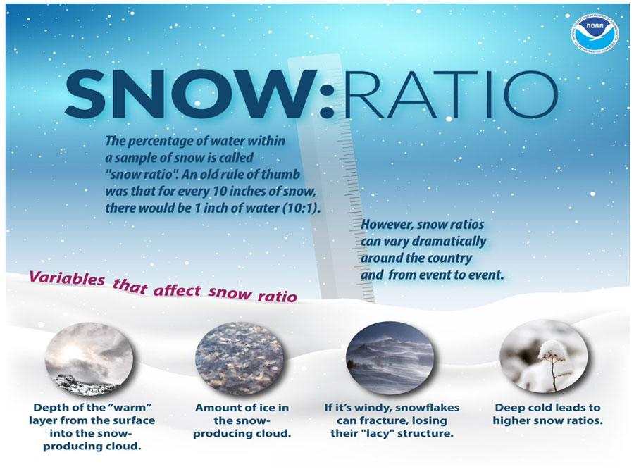 snow ratio